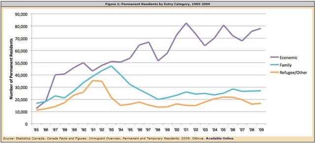 Nguồn: Tổng cục Thống kê, Canada 1985 - 2009