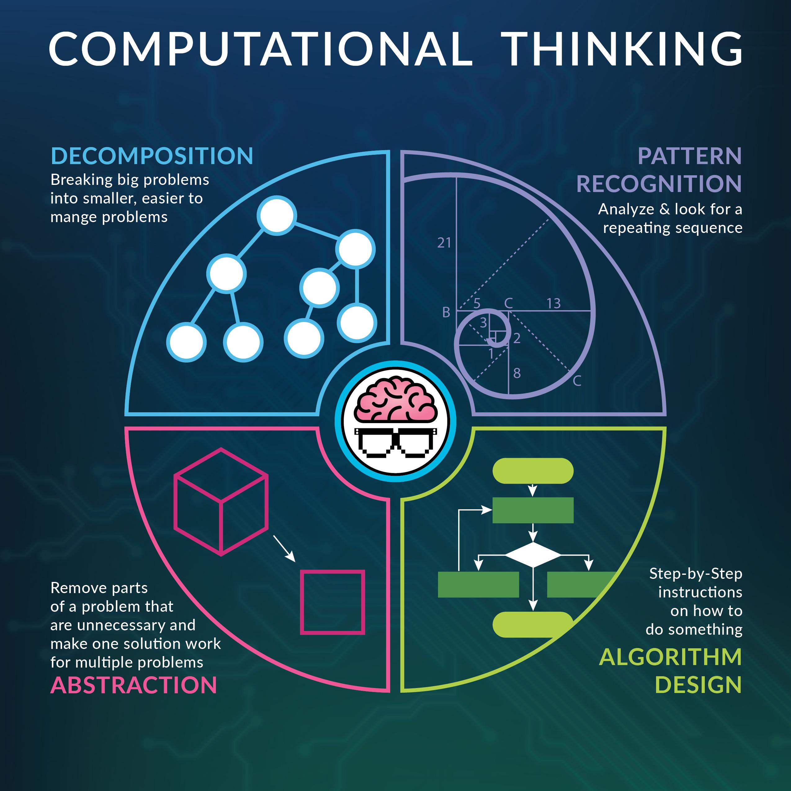 Các yếu tố bên trong của Tư duy Máy tính (Computational Thinking)