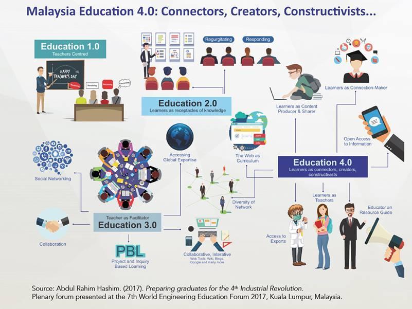 Giáo dục thời đại 4.0 của Malaysia