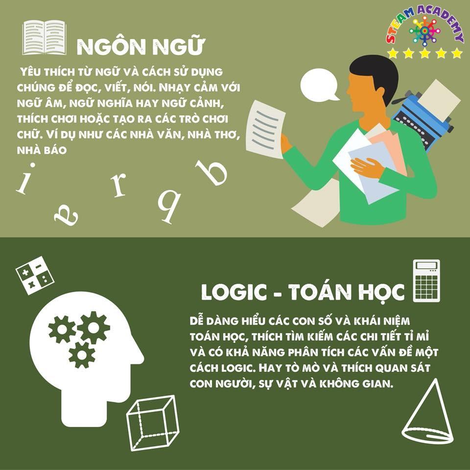 Trí thông minh Ngôn ngữ và Logic - Toán học