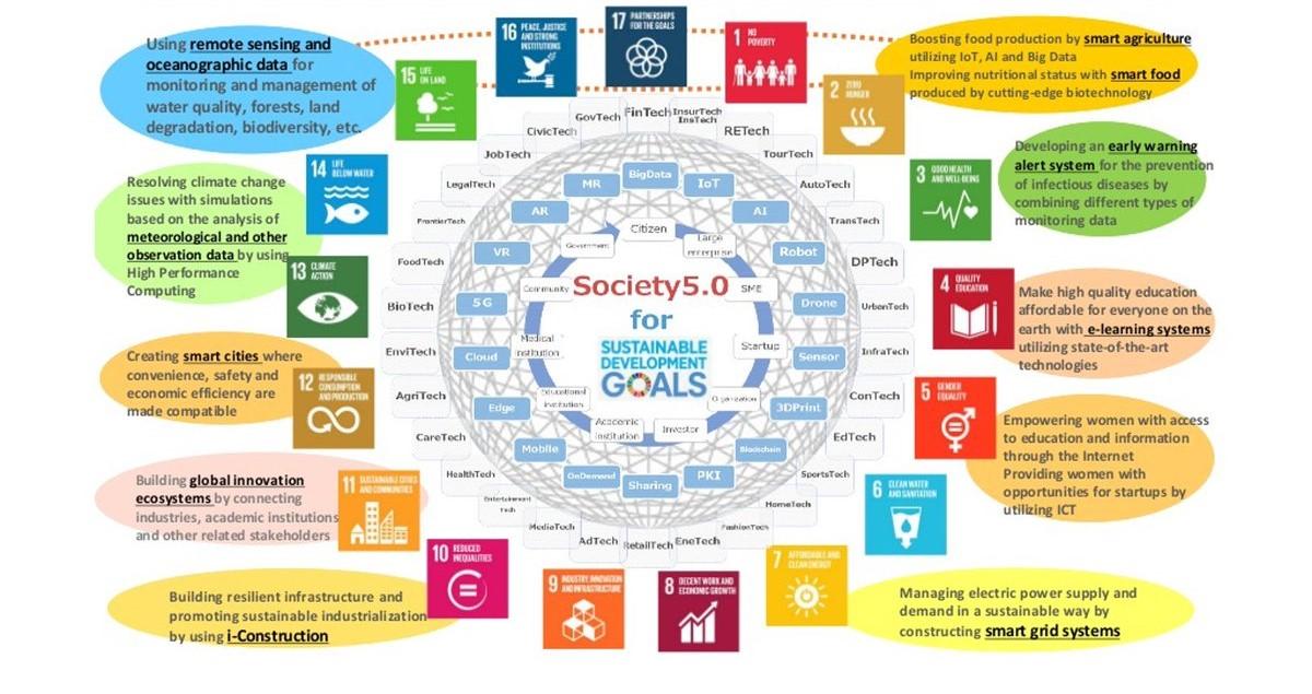 Mục tiêu phát triển của Xã hội 5.0