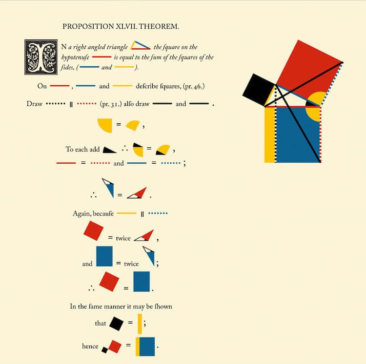 Việc học và hiểu ứng dụng của các định lý, tiên đề trong Hình học Euclid trở nên đơn giản hơn rất nhiều
